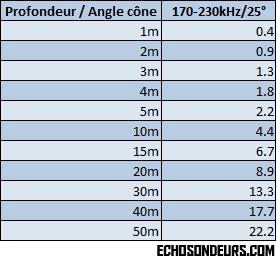 25_angle_cone_diametre