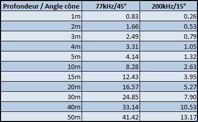 garminstrikerdvs_angle_cone_diametre