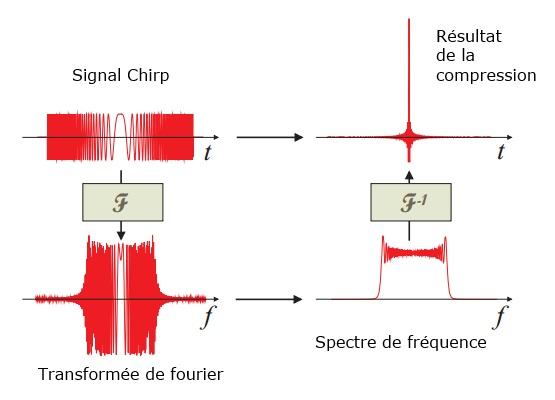 Signal CHIRP compressé avec serie fourrier