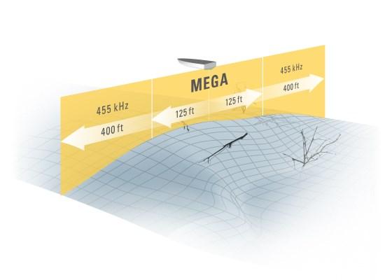 Principe fonctionnement Mega Imaging Humminbird