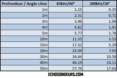 60_20_angle_cone_diametre