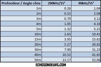 deeper_angle_cone_diametre
