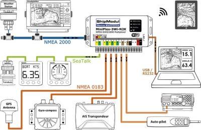 Multiplexeur NMEA 0183