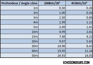 humminbirdfishinbuddymax_angles_cone_diametre