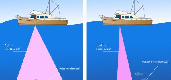 Différence entre sonde 200kHz 20° et 83kHz 60°