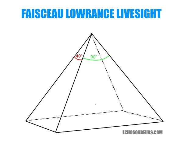 faisceau angle cone sonde lowrance livesight